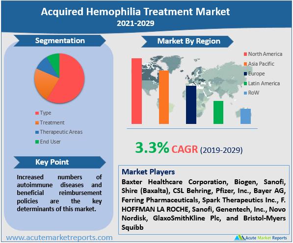 Acquired Hemophilia Treatment Market