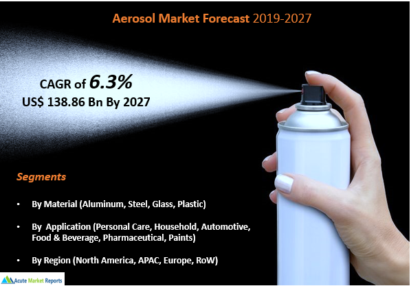 Aerosol Market