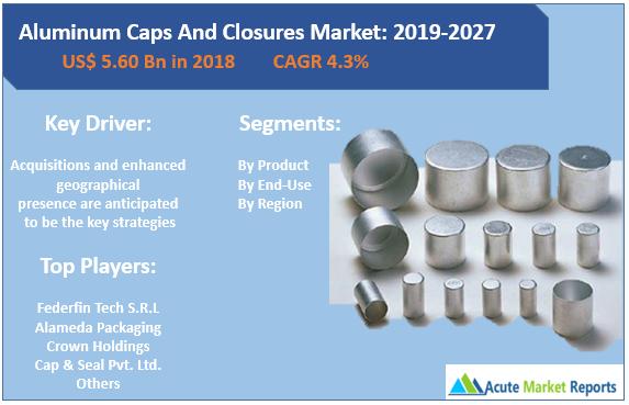 Aluminum Caps And Closures Market