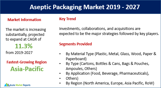 Aseptic Packaging Market