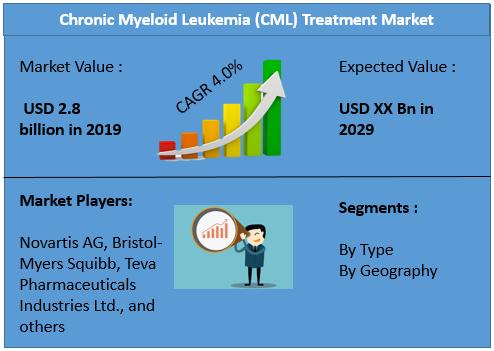 Chronic Myeloid Leukemia (CML) Treatment Market