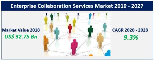 Enterprise Collaboration Services Market