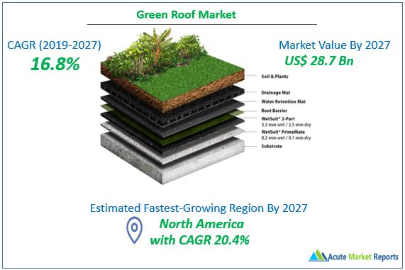 Green Roof Market