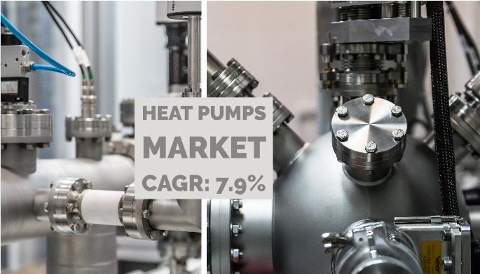 Heat Pumps Market