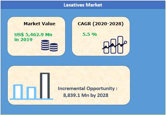 Laxatives Market