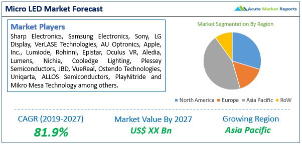 Micro LED Market
