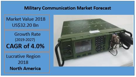 Military Communication Market