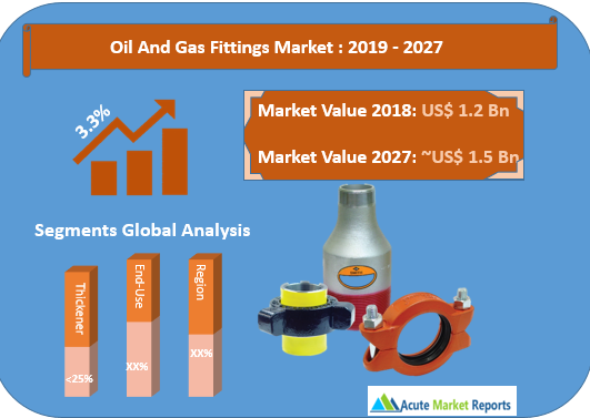 Oil And Gas Fittings Market