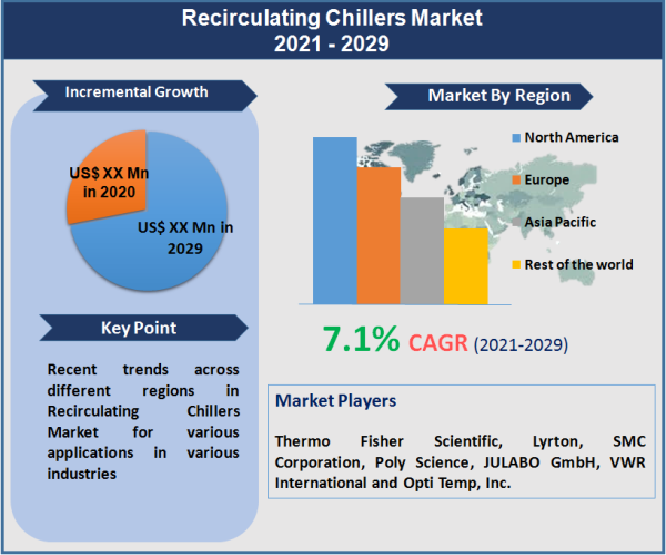 Recirculating Chillers Market