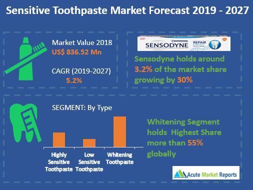 Sensitive Toothpaste Market
