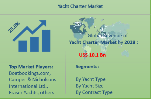 Yacht Charter market is expected to bounce back with a CAGR of 25.6% during the forecast period from 2020 to 2028